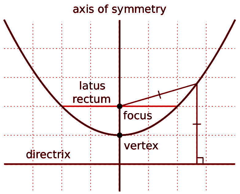 Find The Vertex, Focus And Directrix Of The Parabola