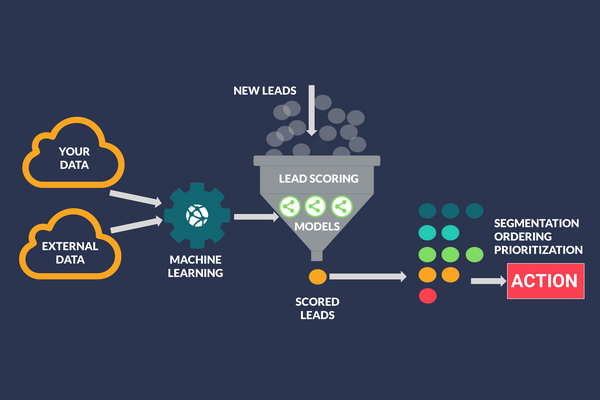 How to Qualify Leads Based on Predictive Scoring